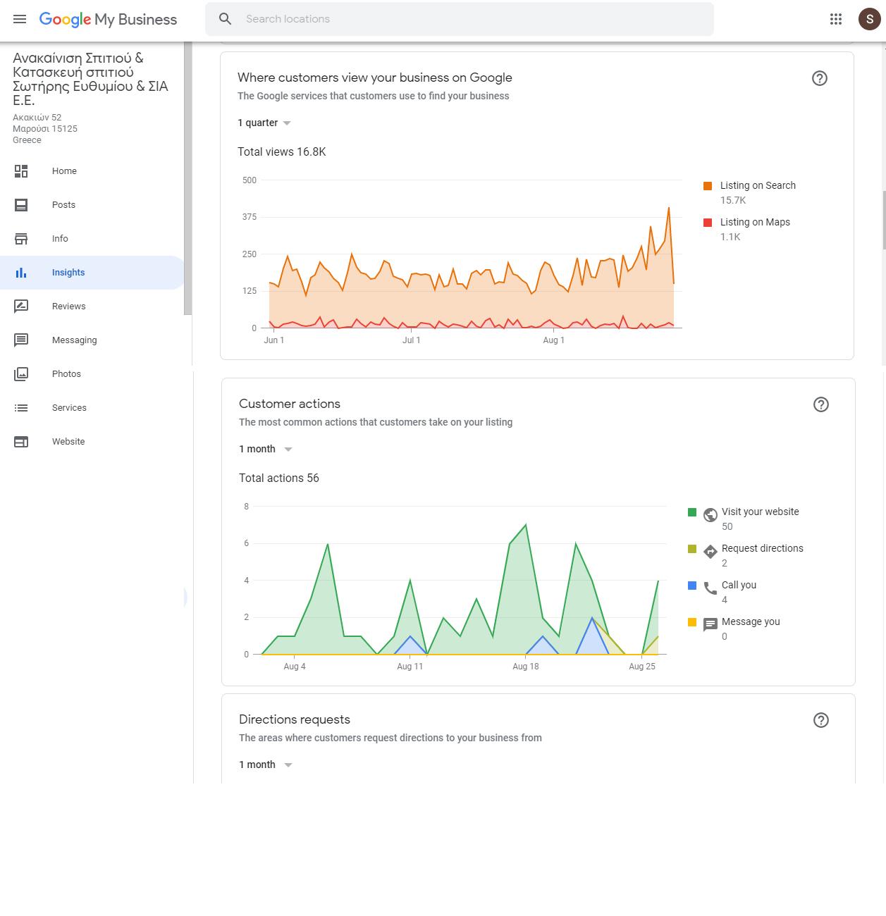 Digital marketing αποτελεσματα google χάρτες Google