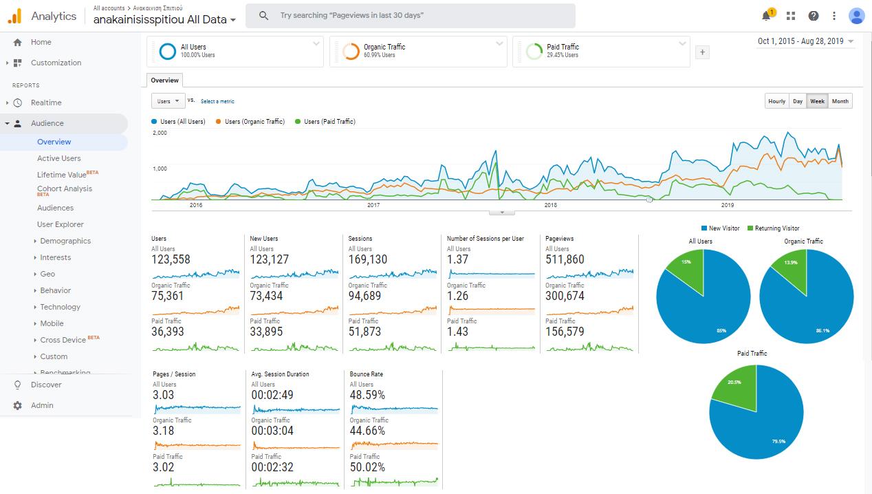 Αποτελέσματα digital marketing γραφείο ανακαίνισης