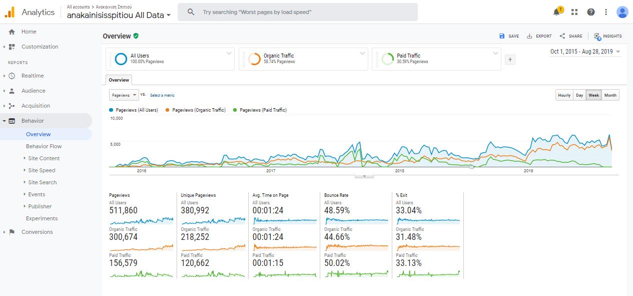 Digital Marketing pageviews αποτελέσματα