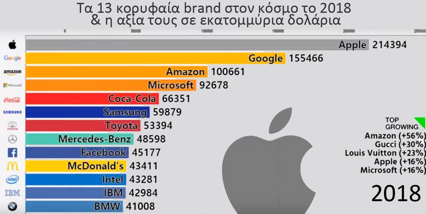 Τα κορυφαία brand στον κόσμο 2018