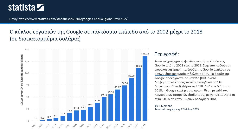 Κύκλος εργασιών Google 2002-2018