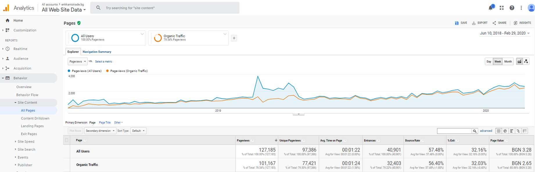 SEO marketing research: Ανοιγμα σελίδων ιστοσελίδας