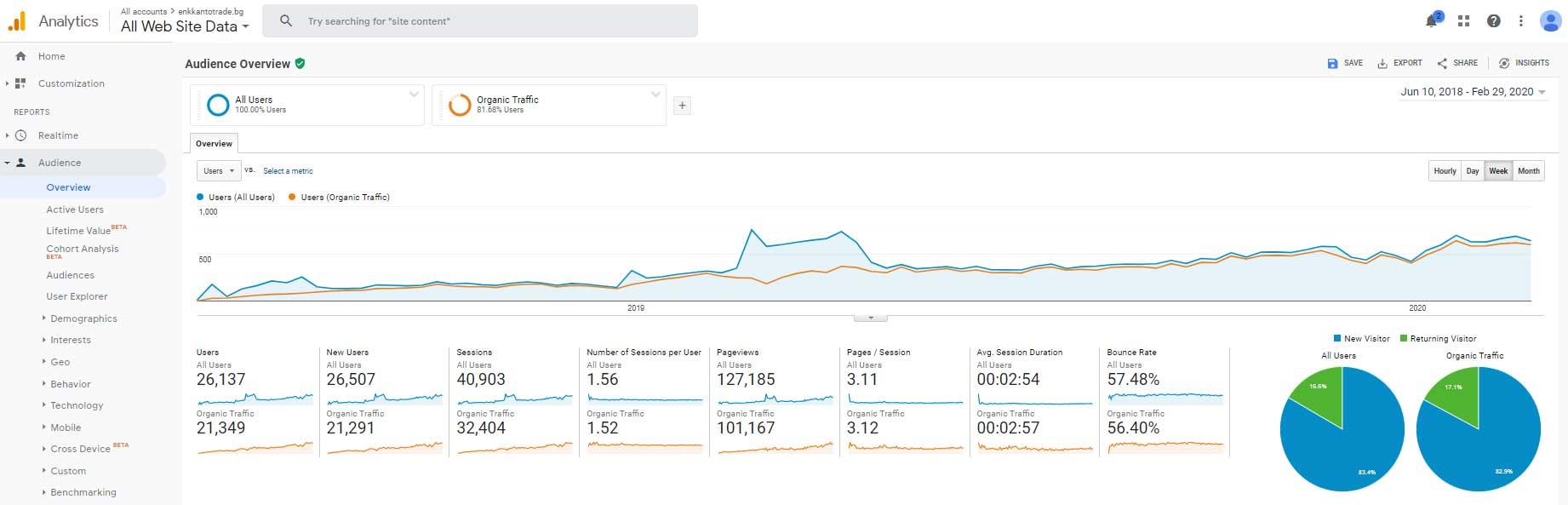 SEO marketing research αποτελέσματα: Επισκεψιμότητα χρηστών